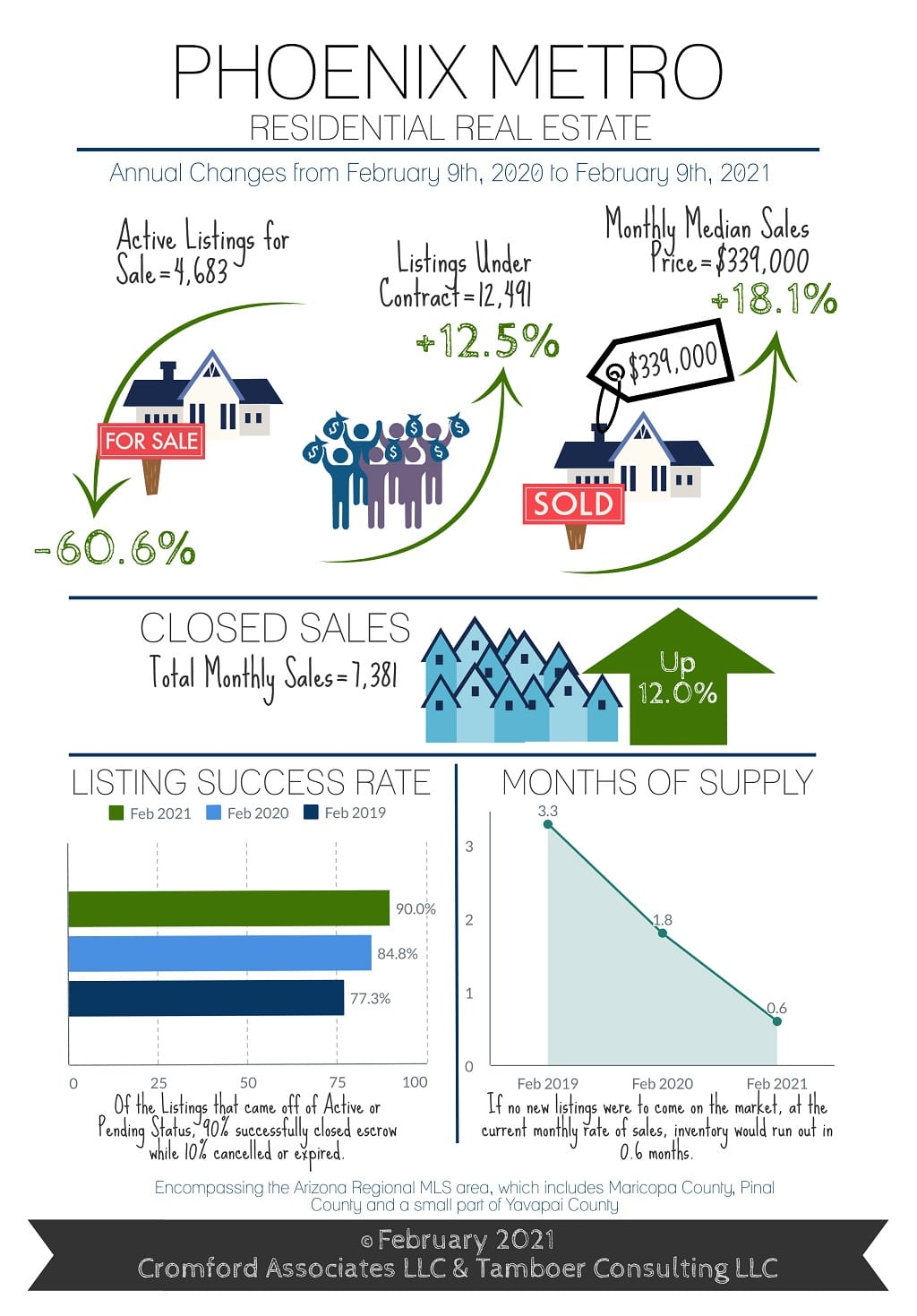 Phoenix Housing Market February 2021