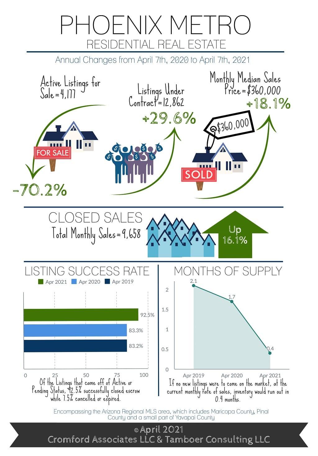 Phoenix Housing Market April 2021